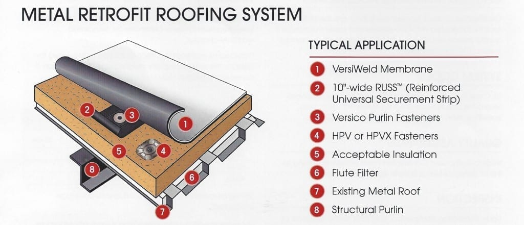Metal Retrofit Roofing System From Brochure Cen Tex